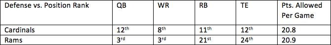 3. Cardinals vs. Rams 1