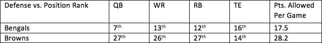 9. Bengals vs. Browns 1