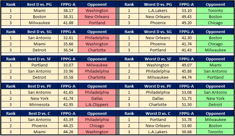 NBA CHeat Sheet 12.7 DvP
