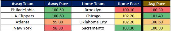 NBA Cheat Sheet 12.10 Pace