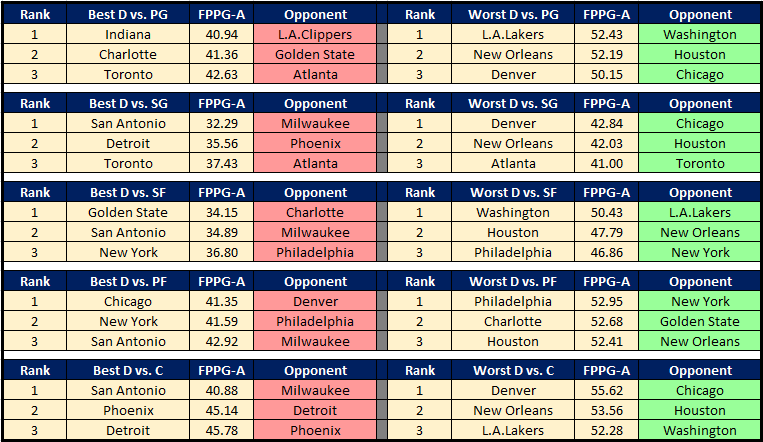 NBA Cheat Sheet 12.2 DvP
