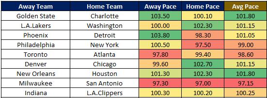 NBA Cheat Sheet 12.2 Pace