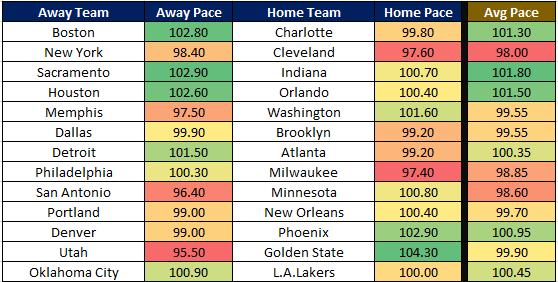 NBA Cheat Sheet 12.23 Pace