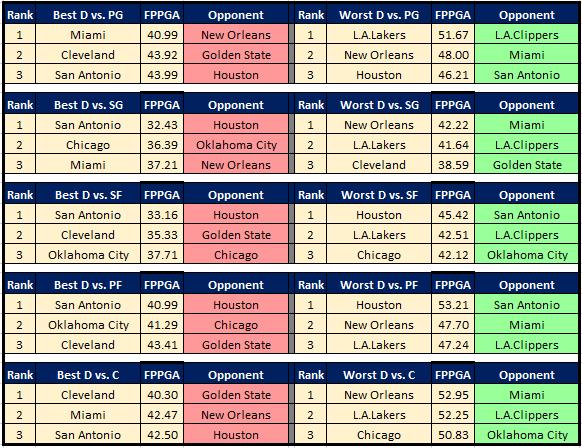 NBA Cheat Sheet 12.25 DvP