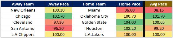 NBA Cheat Sheet 12.25 Pace
