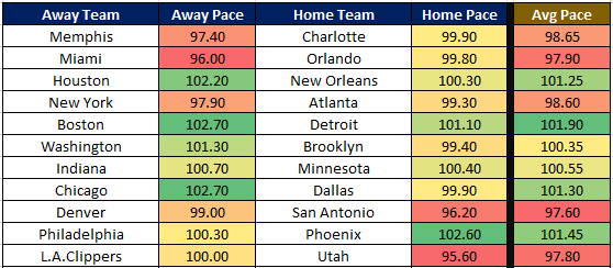 NBA Cheat Sheet 12.26 Pace