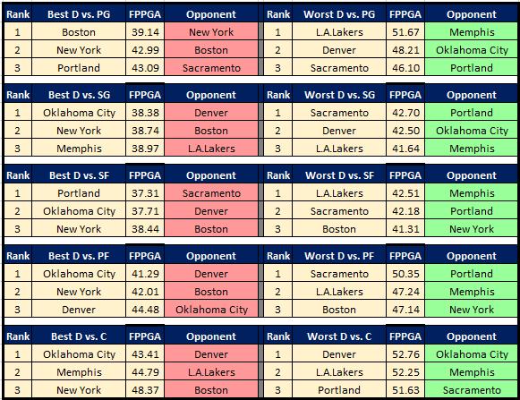 NBA Cheat Sheet 12.27 DvP