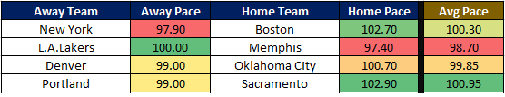 NBA Cheat Sheet 12.27 Pace