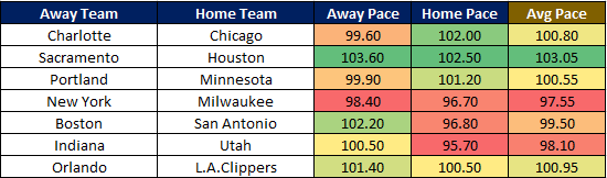 NBA Cheat Sheet 12.5 Pace