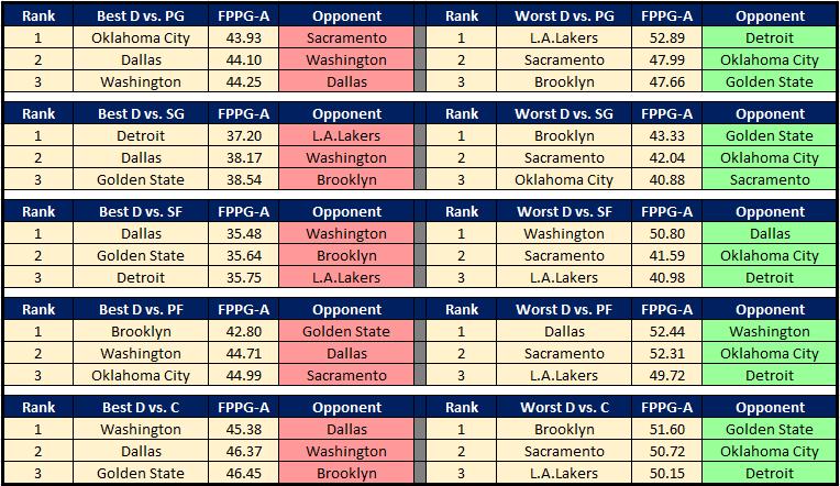 NBA Cheat Sheet 12.6 DvP