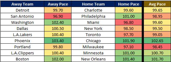 NBA Cheat Sheet 12.7 Pace
