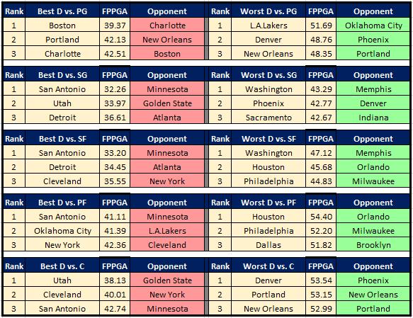 NBA Cheat Sheet DvP 12.23