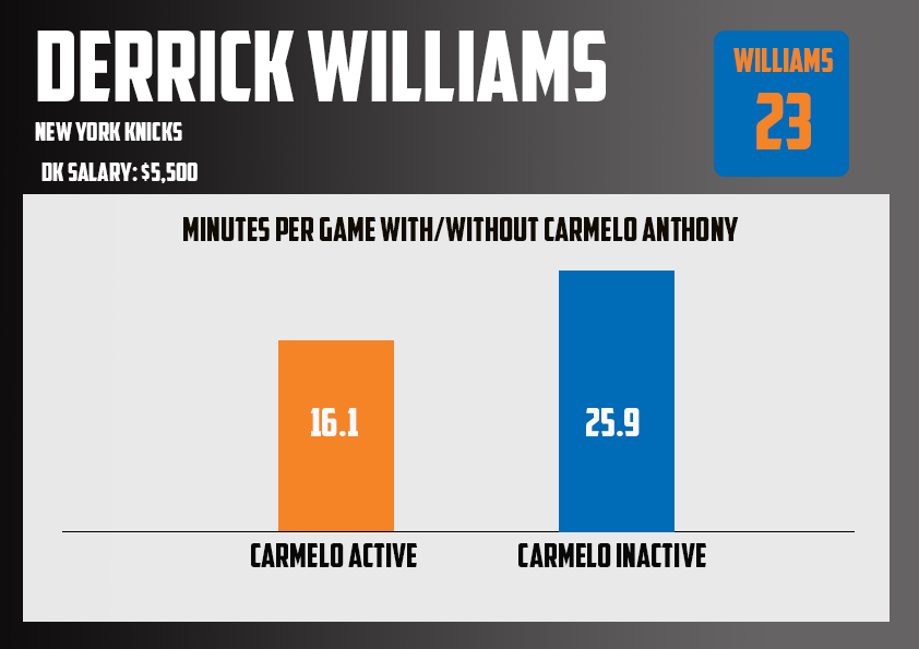 Derrick Williams WithWithout Carmelo