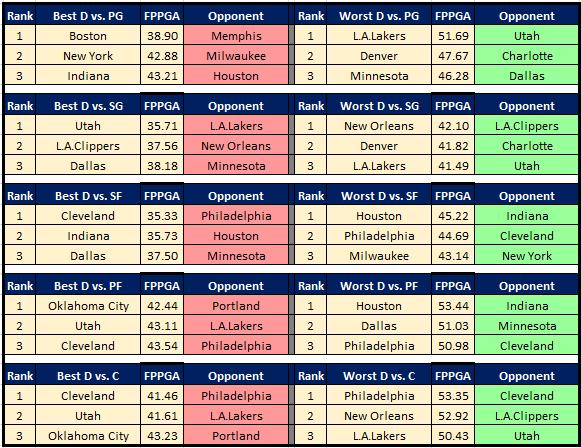 NBA Cheat Sheet 1.10 DvP