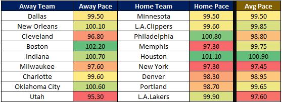 NBA Cheat Sheet 1.10 Pace