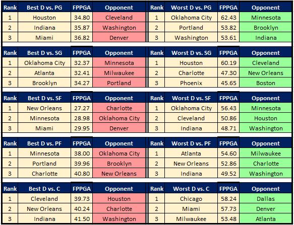 NBA Cheat Sheet 1.15 DvP