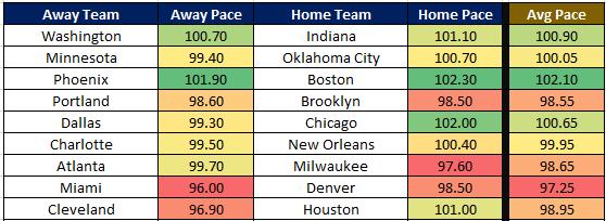 NBA Cheat Sheet 1.15 Pace