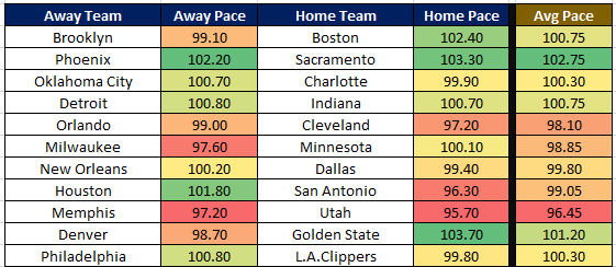 NBA Cheat Sheet 1.2 Pace