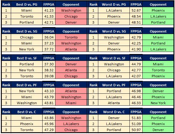 NBA Cheat Sheet 1.3 DvP