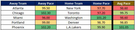 NBA Cheat Sheet 1.3 Pace