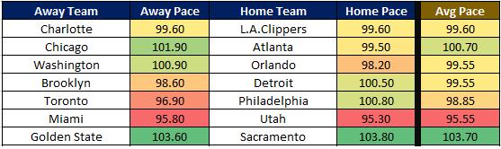 NBA Cheat Sheet 1.9 Pace