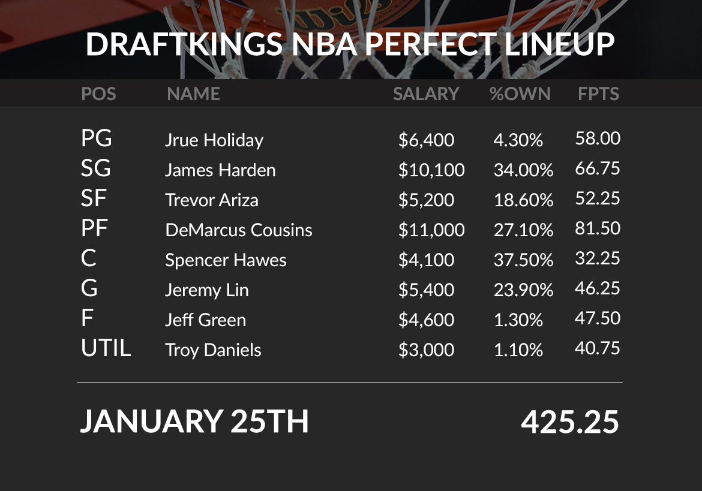 NBA Perfect Lineup - January 25th