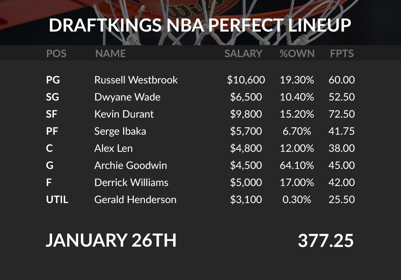 NBA Perfect Lineup - January 26th