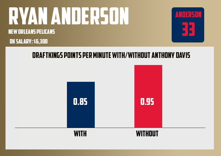Ryan Anderson WithWithout Anthony Davis