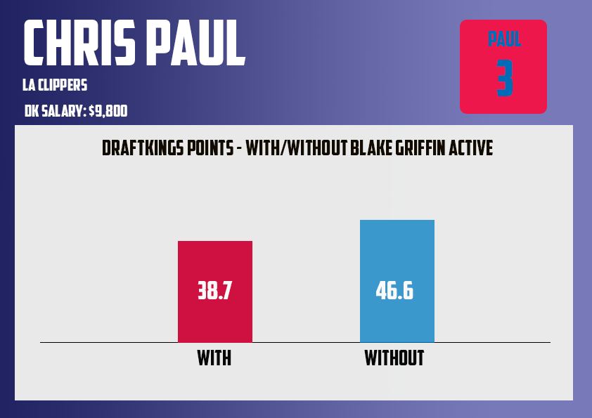 chris paul with without blake griffin