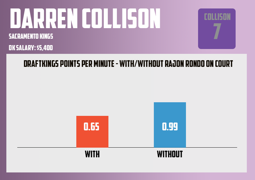 Darren Collison without rondo