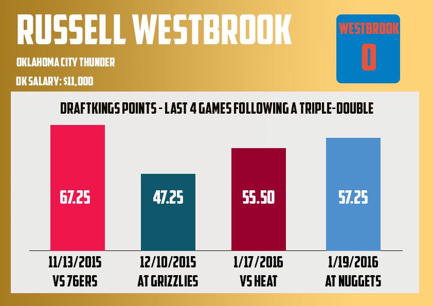 Russell Westbrook last 5 following triple double