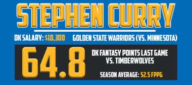 Curry Stats March 21st