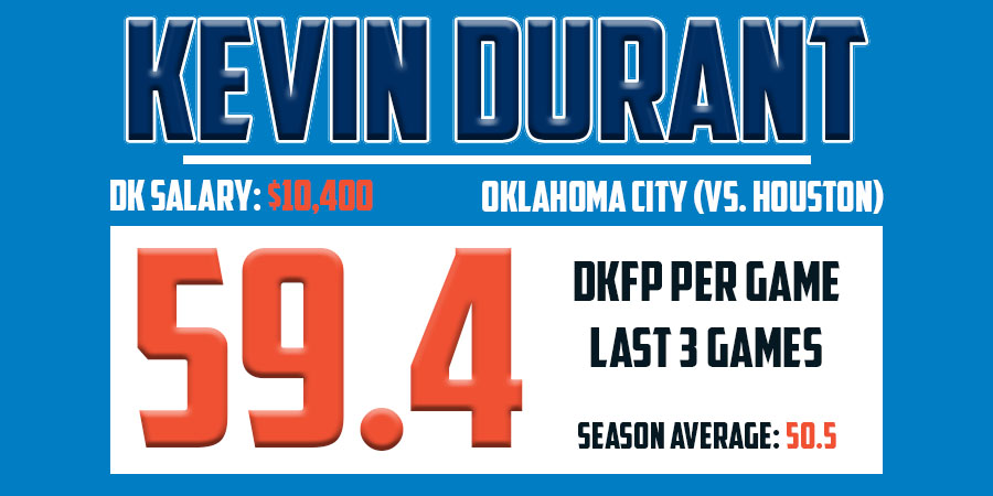 Durant Stats March 22nd