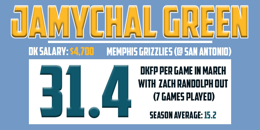 JaMychal Green Stats - March 25th