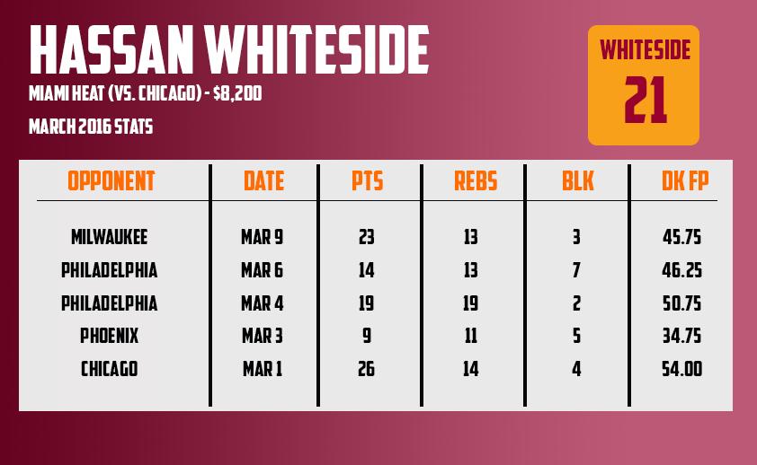 Mar11 - Hassan Whiteside