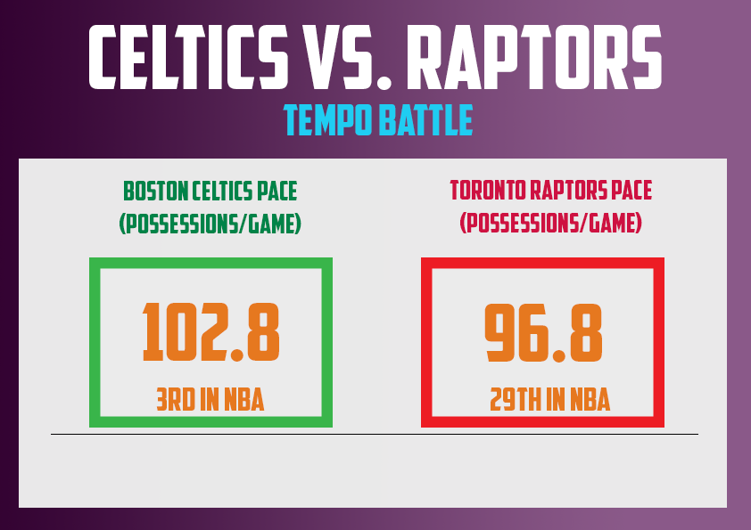 Mar18 - CelticsRaptorsPace