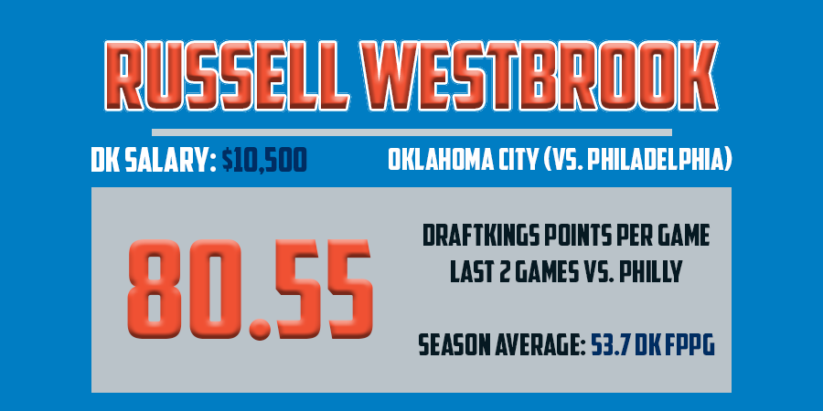 Mar18 - Russell Westbrook