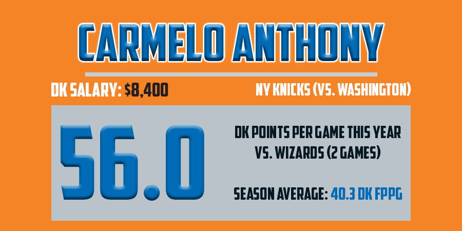 Mar19 - Carmelo Anthony