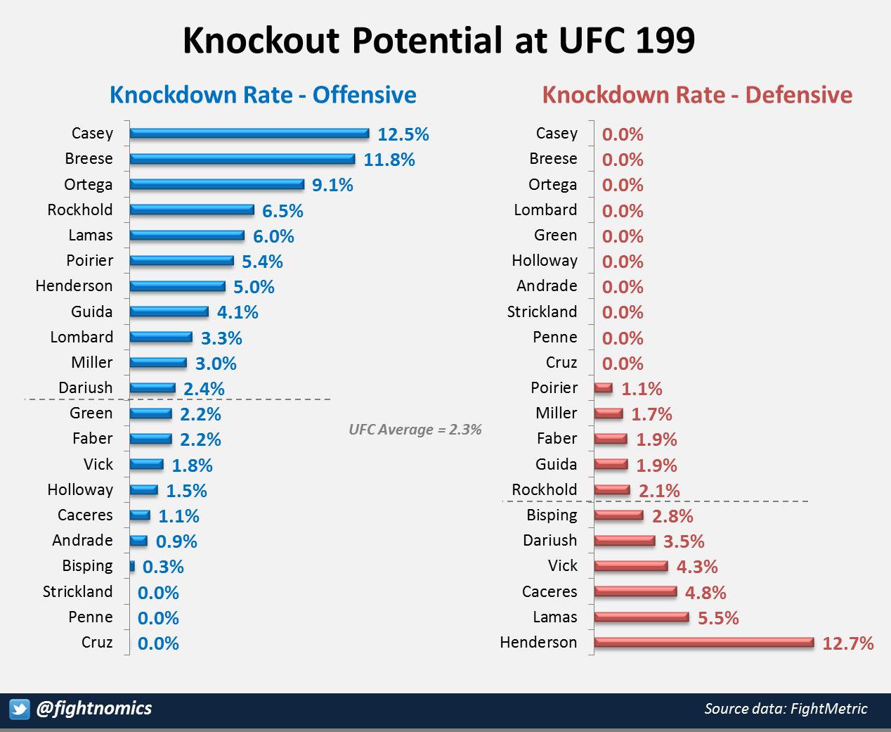 UFC 199 KO Potential