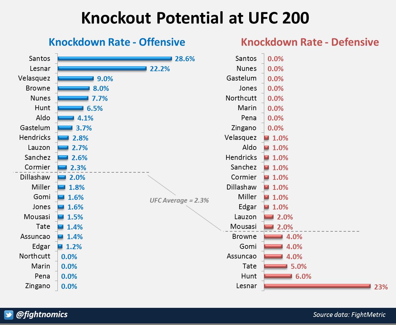 KO Potential at UFC 200