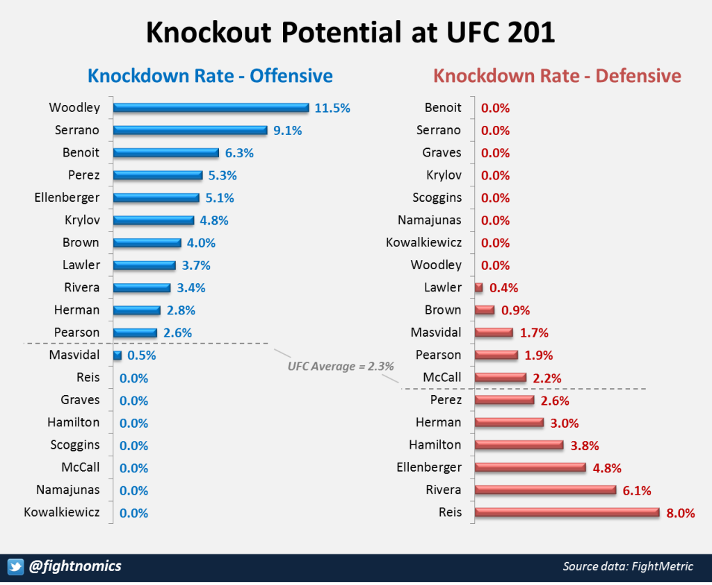 Knockout Potential 201