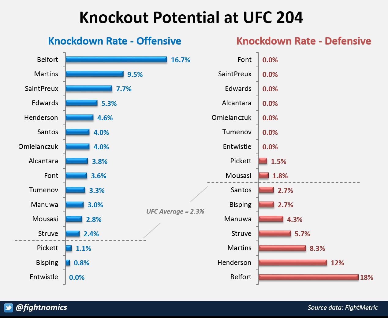 KO Potential UFC 204