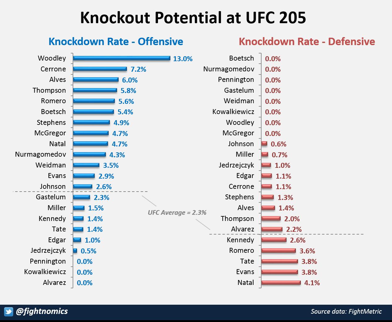 UFC205 KO Potential