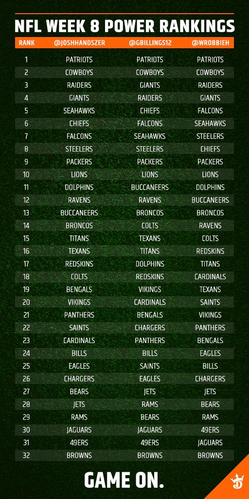 Nfl Power Rankings Week 16 Draftkings Playbook
