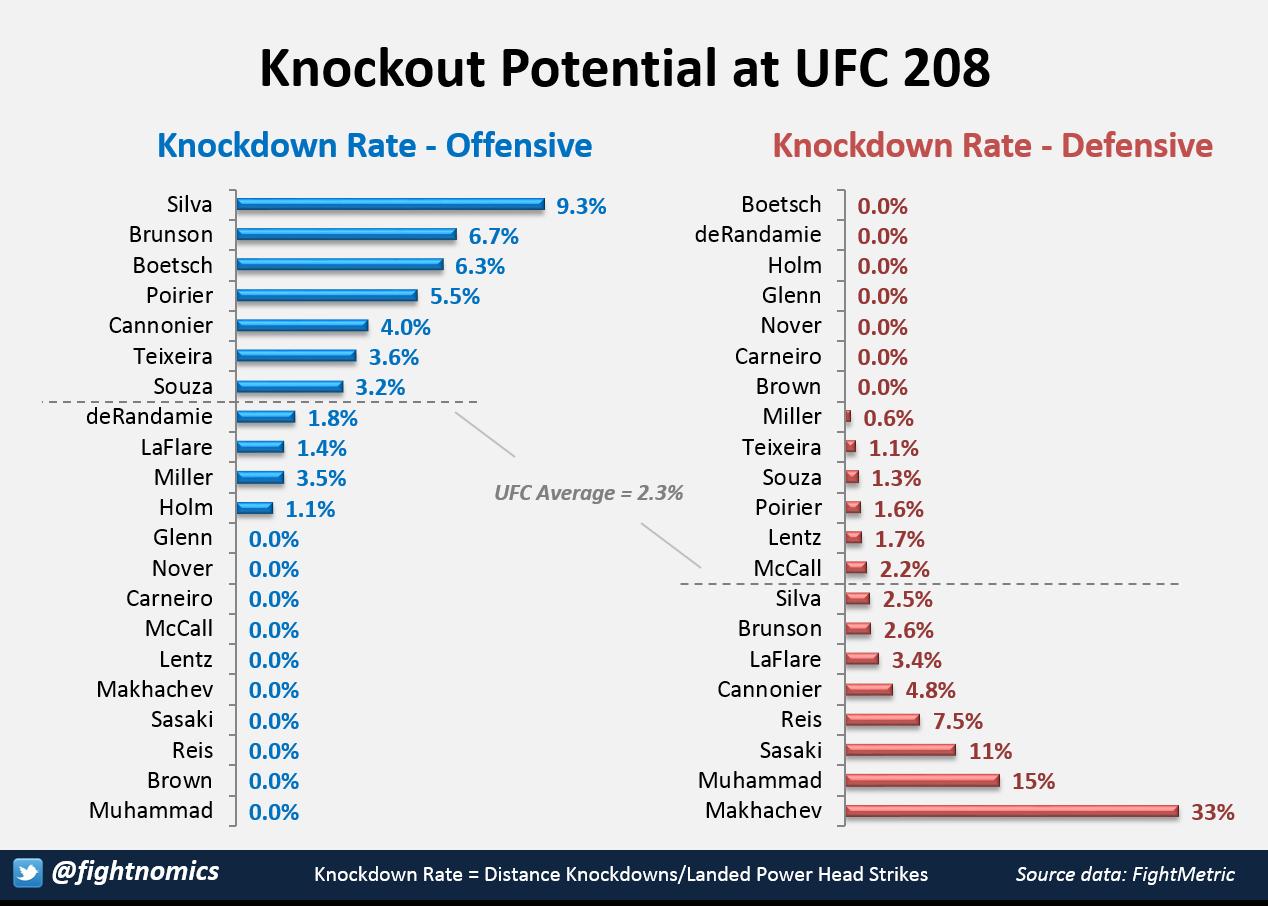 KO Potential UFC208