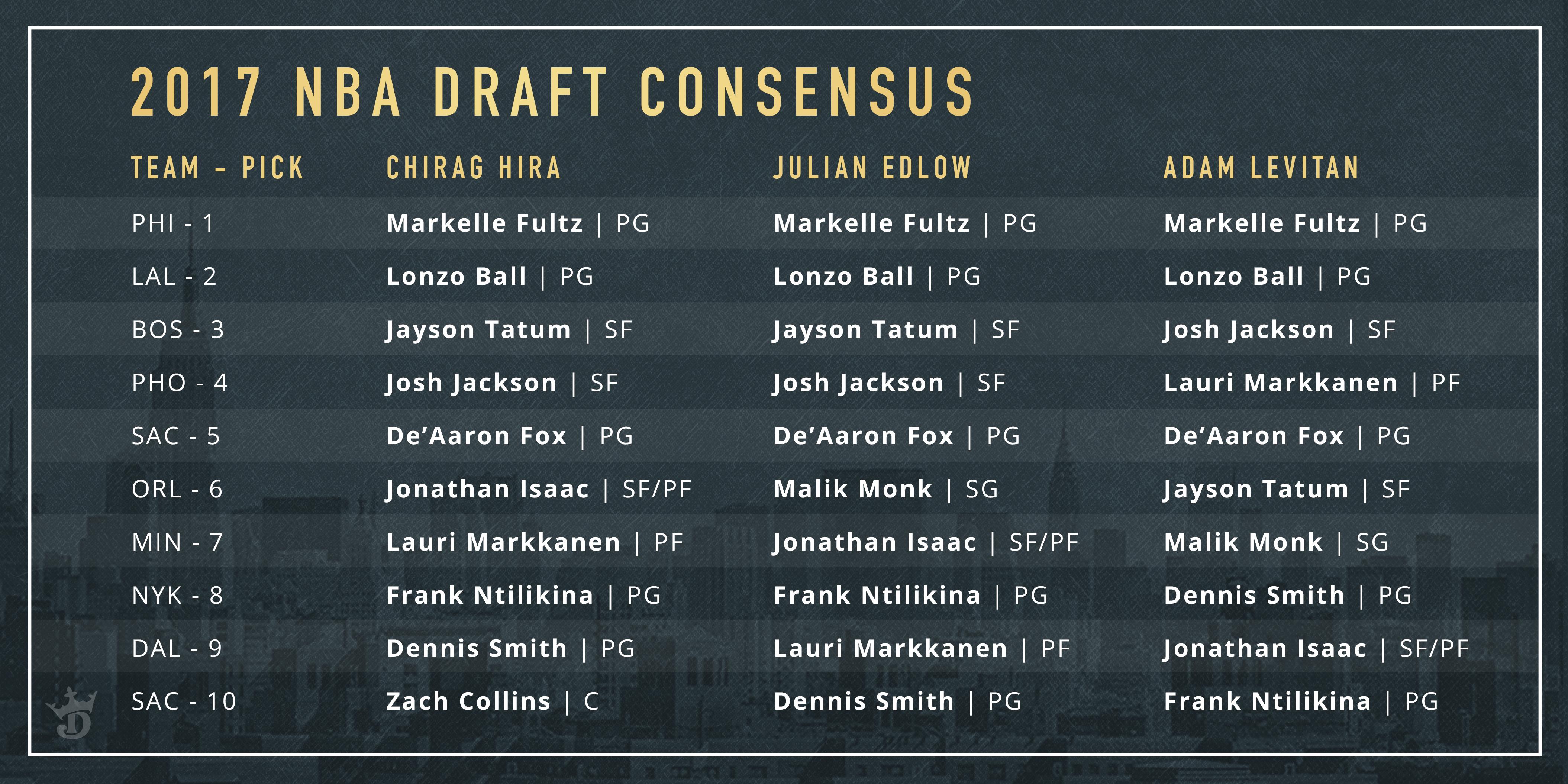 Consensus 2017 NBA Mock Draft - Top 10 Picks - DraftKings ...